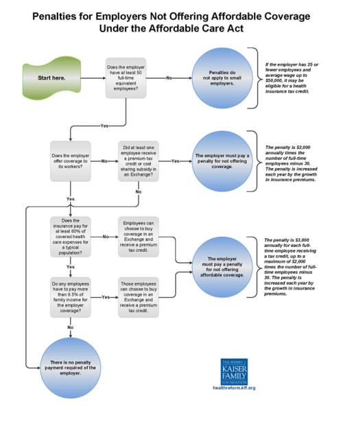 employer-penalty-flowchart-v3-071513